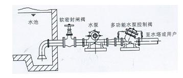 jh745x多功能水泵控制阀图片